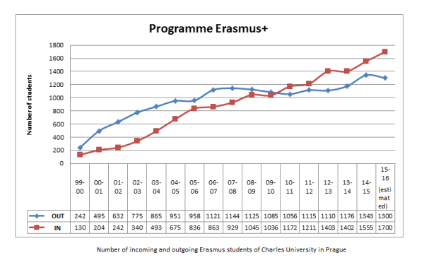 how does the programme erasmus effect How does brexit affect eu students and uk students the well-known erasmus scheme is an eu funded student exchange programme that allowed over 14,000 uk students to study abroad in 2012-13.